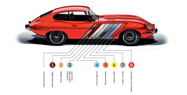 Novol Classic Car Epoxy Primer Kit 3:1